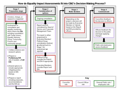 Eia And Decision Making Process